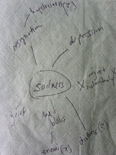 My sadness constellation, sketched out on a Starbucks napkin