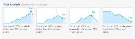 Yep, that's me, 123% aloof and 117% rigid.