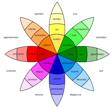 Robert Plutchik's Wheel of Emotions is one of many ways of thinking about the relationships between basic and complex emotions