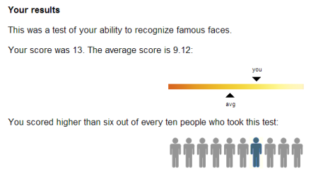 I scored slightly above average but I had an advantage because I've taken the test before.