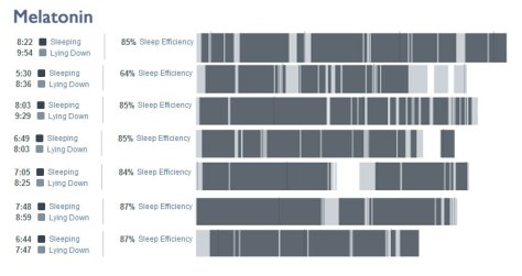 Dark gray areas=sleeping;  Light gray areas=lying down, not sleeping;  White areas=not lying down/sleeping