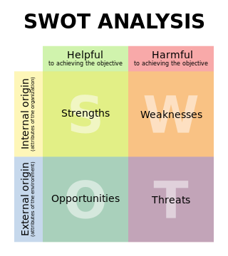 Management 101 - the SWOT analysis (Creative Commons license, created by Xhienne |Permission= {{cc-by-sa-2.5}})