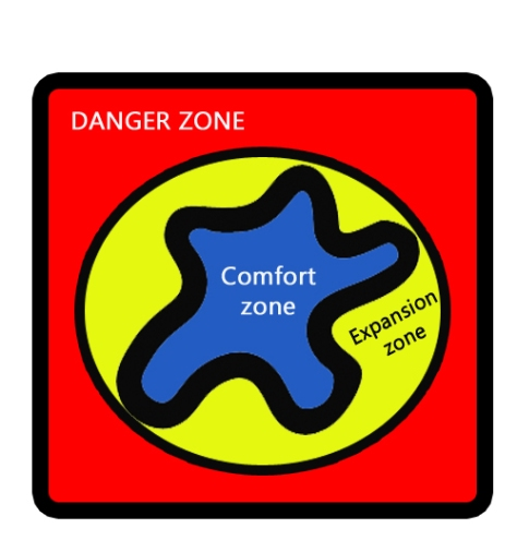 Yes, my comfort zone really is shaped like that. In some areas, I still don't have much breathing room between the comfort zone and the danger zone. In others, I have a big margin of space where I can work on expanding my capabilities.